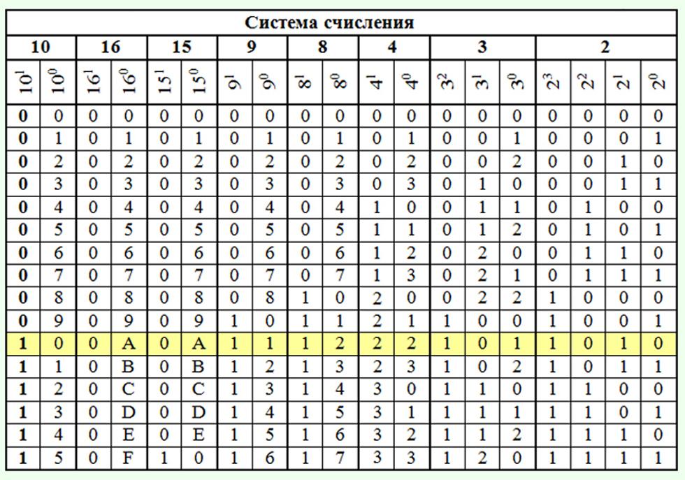 Таблица систем счисления по информатике четверичная